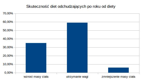 skutecznosc_diet